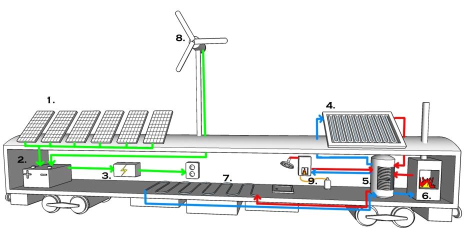 schematische trein offgrid